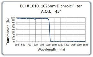 1025nm-Dichroic