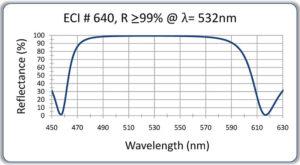 113-HR-on-Glass-532nm