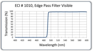 Edge Pass Optical Filters