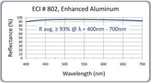135-802-Enh-Al-on-glass-FS