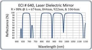 142-640-laser-mir-4-bands