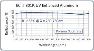 144-801P-on-polymer