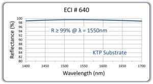 153DielectricMirrorHR1550KTPcopy