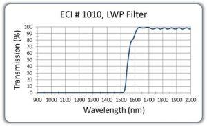 1550nm-LWP-Filter