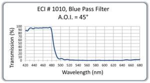 161DichroicBluePass45degokforweb-1-300x166