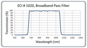 Broadband Pass Optical Filters