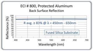 169-ECI800backsurfaceonglassviscopy