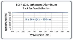 171-ECI802enhancedalbacksurfaceonglasscopy