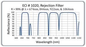 174-ECI10204bandrejectionfilteroldcurve142-1