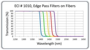178-ECI1010Edgepassfilteronfibersold71