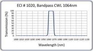 Bandpass Optical Filter