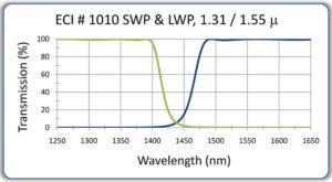 Long Wave Pass & Short Wave Pass Optical Filters