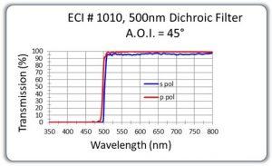 500nm-Dichroic