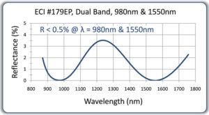 55-F7-179EP-Dual-Band-AR-9