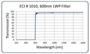 600nm-LWP-Filter