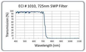 725nm-SWP-Filter