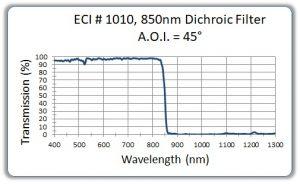 850nm-Dichoric