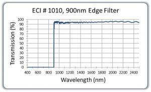 900nm-Edge-Filter