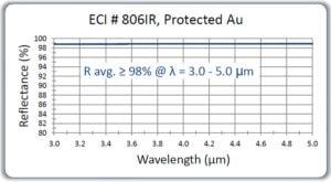 ECI-806IR-protected-au-3-to-5-micron-1