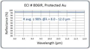 ECI-806IR-protected-au-8-to-12-micron