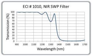 NIR-SWP-Filter