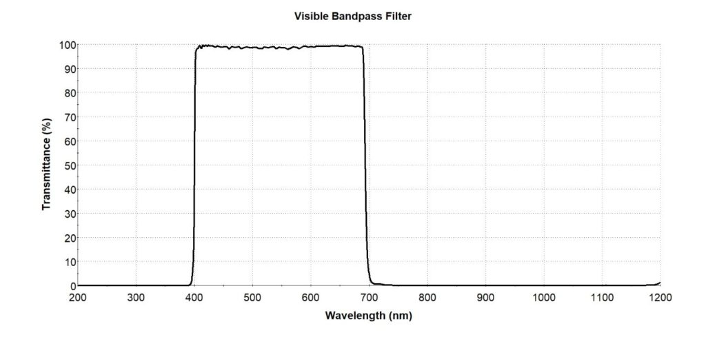 visible-bandpass-filter